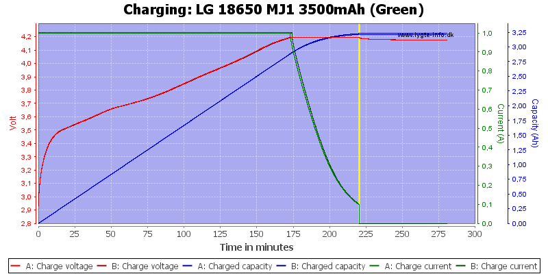 LG%2018650%20MJ1%203500mAh%20(Green)-Charge.png